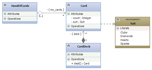 ../_images/class-diagram-cards.png